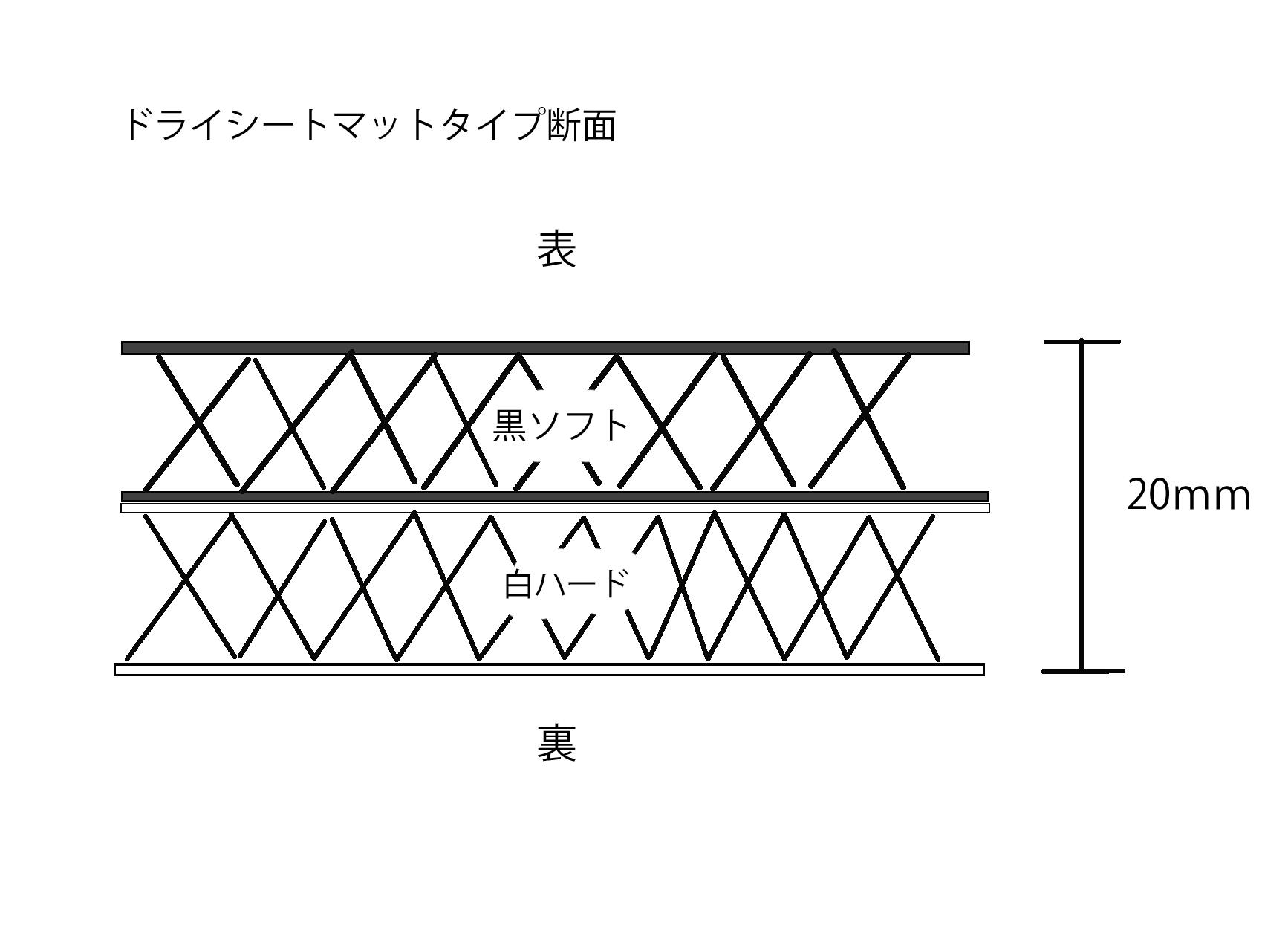 ドライシートマットタイプ構造